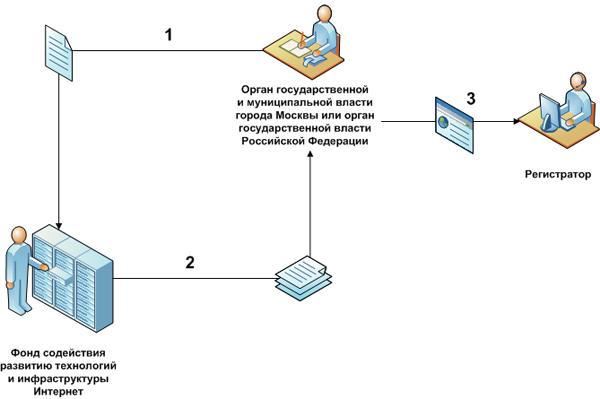 регистрация домена рф цена